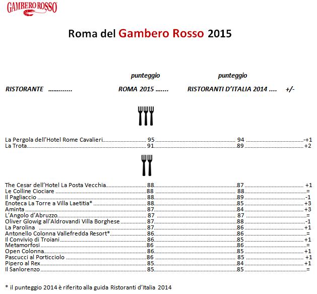RistGAmberoRosso2015_punteggi