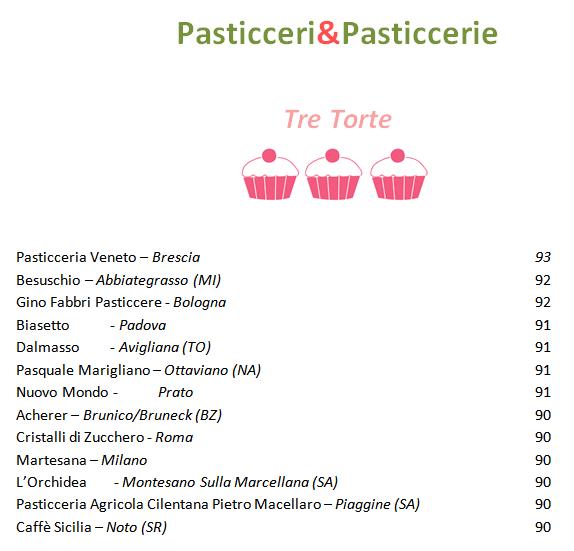 Tre Torte 2015