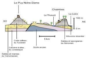 Saumur_geologia
