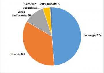 Dazi, export Usa: formaggi e liquori i più colpiti