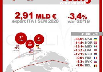 Vino, export a 2,91 miliardi nel primo semestre: -3.4% sul 2019